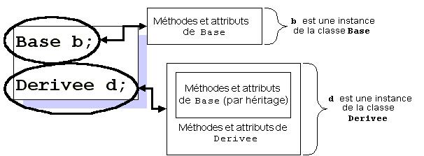 C Polymorphisme Dynamique